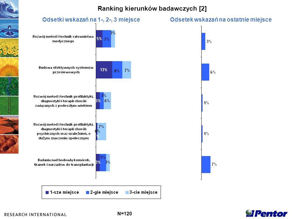 Ranking kierunków badawczych [2]